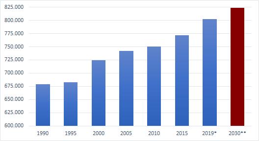 * Amt für Statistik Berlin-Brandenburg, Stand 31.12.2019 ** Bevölkerungsvorausschätzung 2017 - 2030 (LBV 2018)