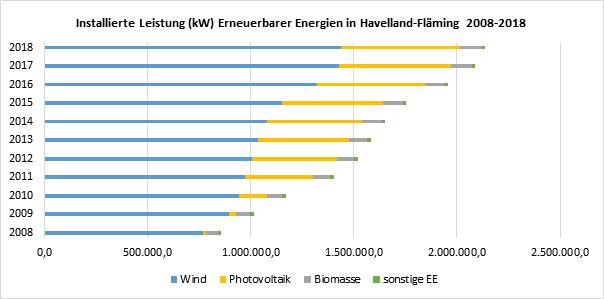 Quellen: Bundesnetzagentur / 50Hertz / LfU Brandenburg (eigene Darstellung)
