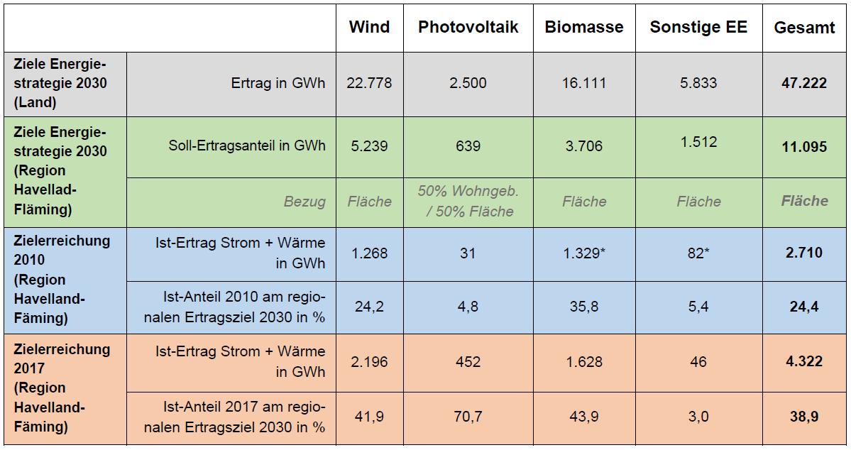 Quellen: Regionales Energie- und Klimaschutzkonzept (REK) Havelland-Fläming 2013, S.132 / WFBB-Energie *Da hier die 2010er REK-Daten von denen der WFBB Energie abweichen, wurden die WFBB-Daten verwendet